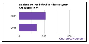 Public Address System Announcers in WI Employment Trend