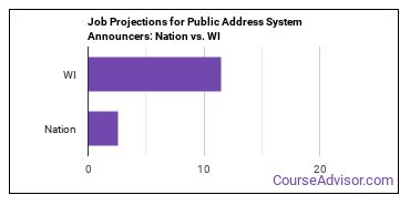 Job Projections for Public Address System Announcers: Nation vs. WI