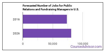 Forecasted Number of Jobs for Public Relations and Fundraising Managers in U.S.