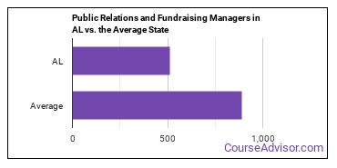 Public Relations and Fundraising Managers in AL vs. the Average State