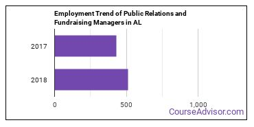 Public Relations and Fundraising Managers in AL Employment Trend