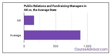 Public Relations and Fundraising Managers in AK vs. the Average State