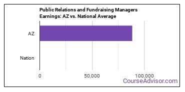 Public Relations and Fundraising Managers Earnings: AZ vs. National Average