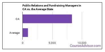 Public Relations and Fundraising Managers in CA vs. the Average State