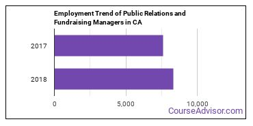 Public Relations and Fundraising Managers in CA Employment Trend