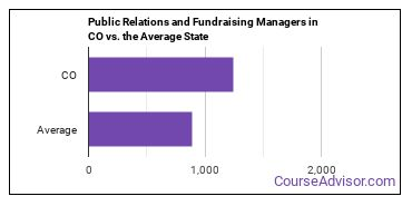 Public Relations and Fundraising Managers in CO vs. the Average State