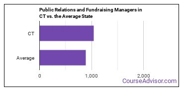 Public Relations and Fundraising Managers in CT vs. the Average State
