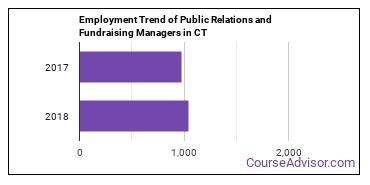 Public Relations and Fundraising Managers in CT Employment Trend