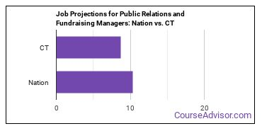 Job Projections for Public Relations and Fundraising Managers: Nation vs. CT