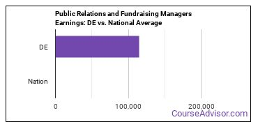 Public Relations and Fundraising Managers Earnings: DE vs. National Average