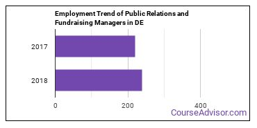 Public Relations and Fundraising Managers in DE Employment Trend