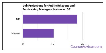 Job Projections for Public Relations and Fundraising Managers: Nation vs. DE