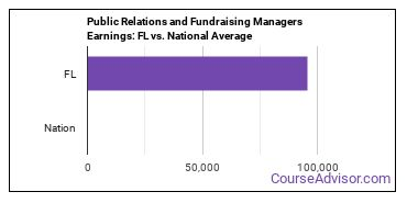 Public Relations and Fundraising Managers Earnings: FL vs. National Average