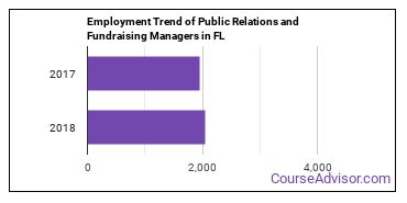 Public Relations and Fundraising Managers in FL Employment Trend