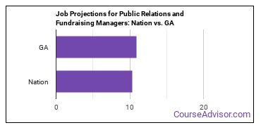 Job Projections for Public Relations and Fundraising Managers: Nation vs. GA