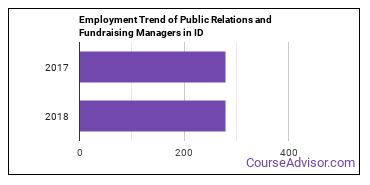 Public Relations and Fundraising Managers in ID Employment Trend
