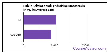 Public Relations and Fundraising Managers in IN vs. the Average State