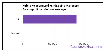 Public Relations and Fundraising Managers Earnings: IA vs. National Average