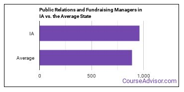 Public Relations and Fundraising Managers in IA vs. the Average State