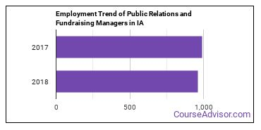Public Relations and Fundraising Managers in IA Employment Trend