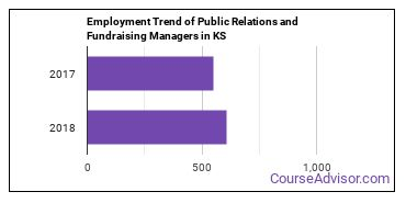 Public Relations and Fundraising Managers in KS Employment Trend