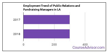 Public Relations and Fundraising Managers in LA Employment Trend