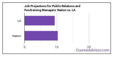 Job Projections for Public Relations and Fundraising Managers: Nation vs. LA