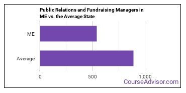 Public Relations and Fundraising Managers in ME vs. the Average State