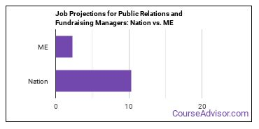 Job Projections for Public Relations and Fundraising Managers: Nation vs. ME