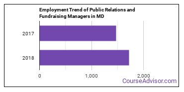 Public Relations and Fundraising Managers in MD Employment Trend