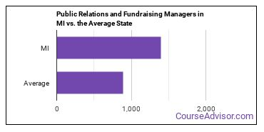 Public Relations and Fundraising Managers in MI vs. the Average State