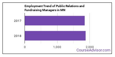 Public Relations and Fundraising Managers in MN Employment Trend
