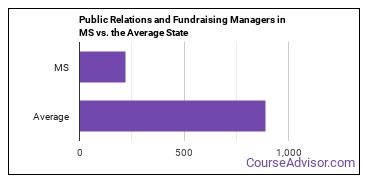 Public Relations and Fundraising Managers in MS vs. the Average State