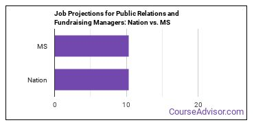 Job Projections for Public Relations and Fundraising Managers: Nation vs. MS