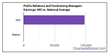 Public Relations and Fundraising Managers Earnings: MO vs. National Average