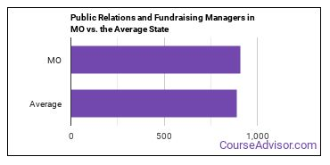 Public Relations and Fundraising Managers in MO vs. the Average State
