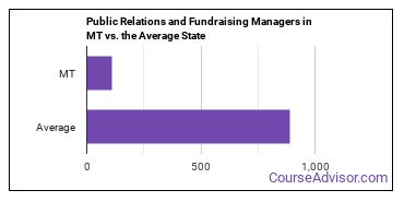 Public Relations and Fundraising Managers in MT vs. the Average State