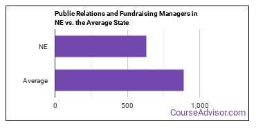 Public Relations and Fundraising Managers in NE vs. the Average State