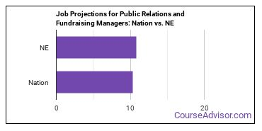 Job Projections for Public Relations and Fundraising Managers: Nation vs. NE