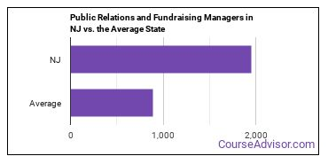 Public Relations and Fundraising Managers in NJ vs. the Average State