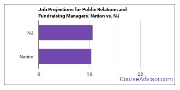 Job Projections for Public Relations and Fundraising Managers: Nation vs. NJ