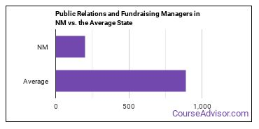Public Relations and Fundraising Managers in NM vs. the Average State