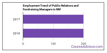 Public Relations and Fundraising Managers in NM Employment Trend