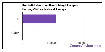 Public Relations and Fundraising Managers Earnings: NC vs. National Average
