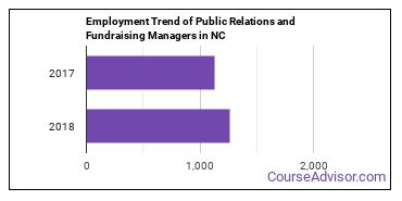 Public Relations and Fundraising Managers in NC Employment Trend