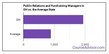 Public Relations and Fundraising Managers in OH vs. the Average State