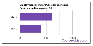 Public Relations and Fundraising Managers in OK Employment Trend