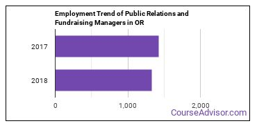 Public Relations and Fundraising Managers in OR Employment Trend