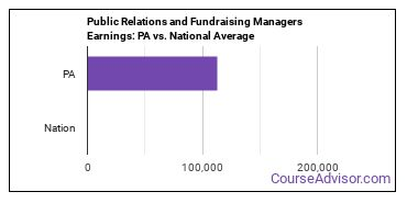 Public Relations and Fundraising Managers Earnings: PA vs. National Average