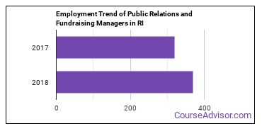 Public Relations and Fundraising Managers in RI Employment Trend